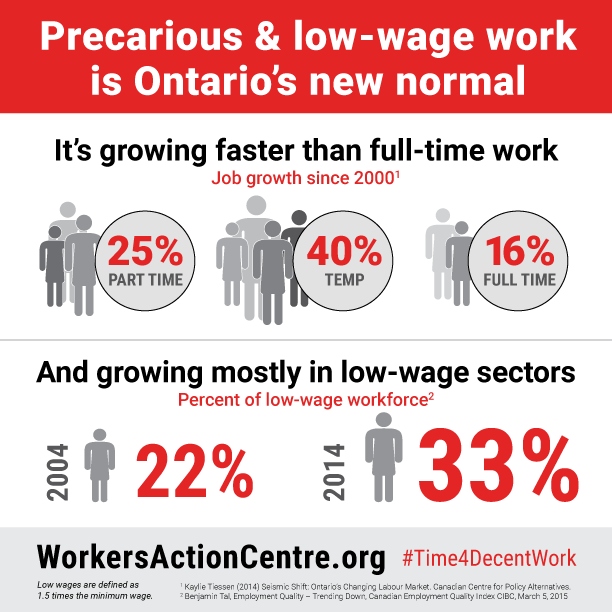 Infographic: Precarious & low-wage work is Ontario's new normal