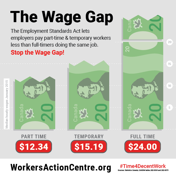 Infographic on the Wage Gap between Part-Time, Temporary, and Full-Time Workers