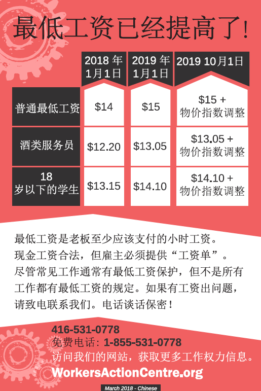 Chinese postcard on the minimum wage - 2018