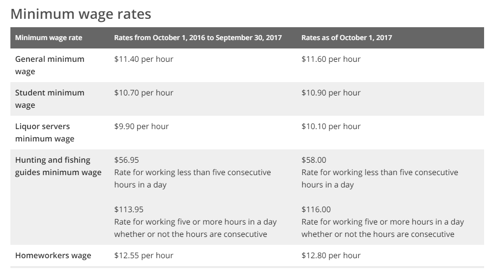 October 1, 2017 Ontario minimum wage rates